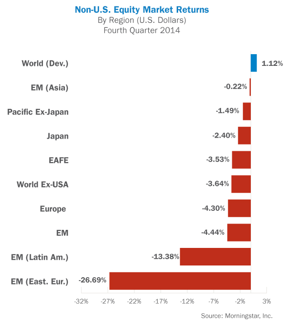 Non-U.S.<br />  Equity Market Returns